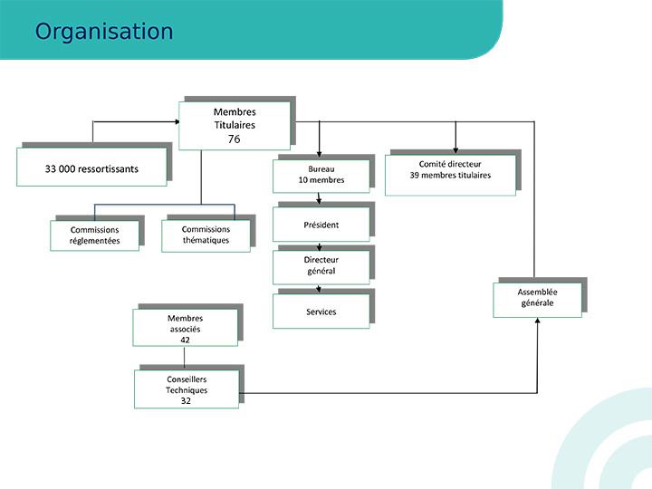 Organisation de la CCIMBO