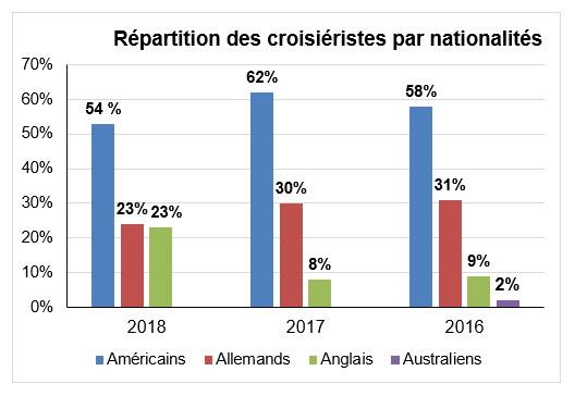 Port de Brest : répartition des croisiéristes par nationalités
