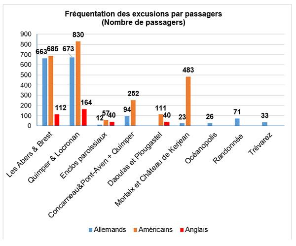 Port de Brest : fréquentation des excursions par passagers