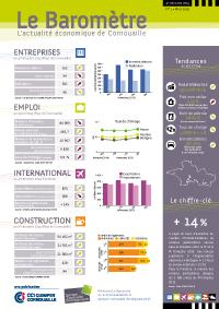 Le Baromètre, l'actualité économique de Cornouaille