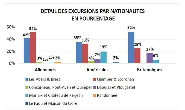 Détail des excursions par nationalités