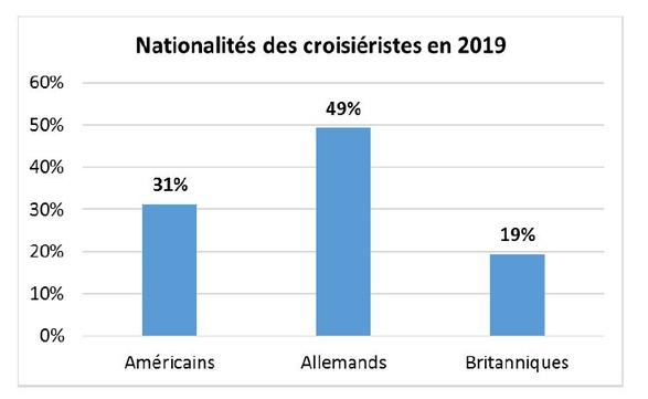 nationalités des croisiéristes en 2019