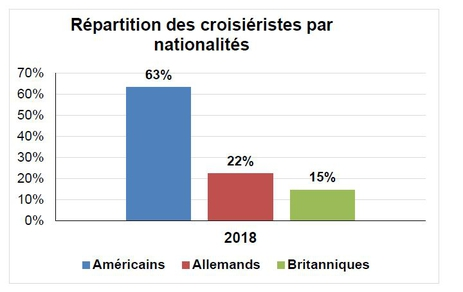 Répartition des croisiéristes par nationalités