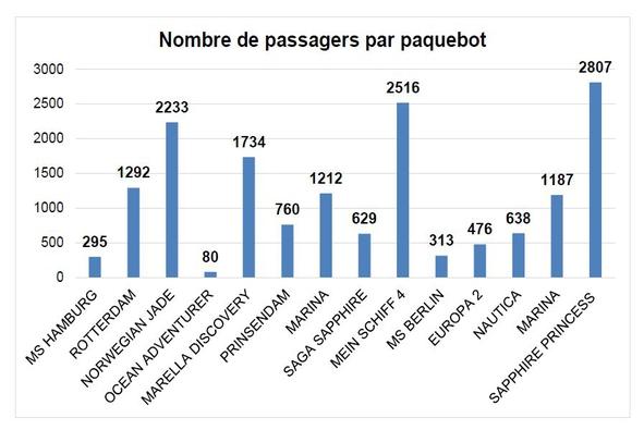 Nombre d epassagers par paquebot