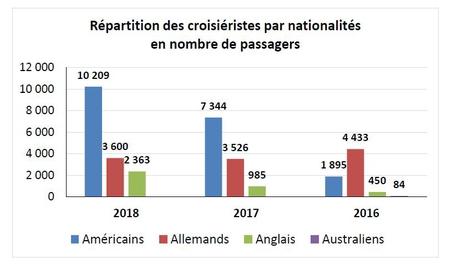 Répartition des croisiéristes par nationalités en nombre