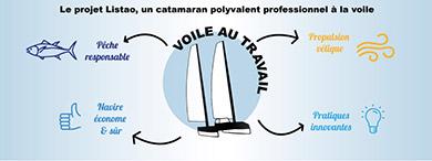 Le projet Listao, un catamaran polyvalent professionnel à la voile